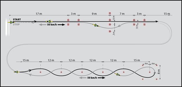 Sestava manévrů prováděných při rychlosti 50 km/h