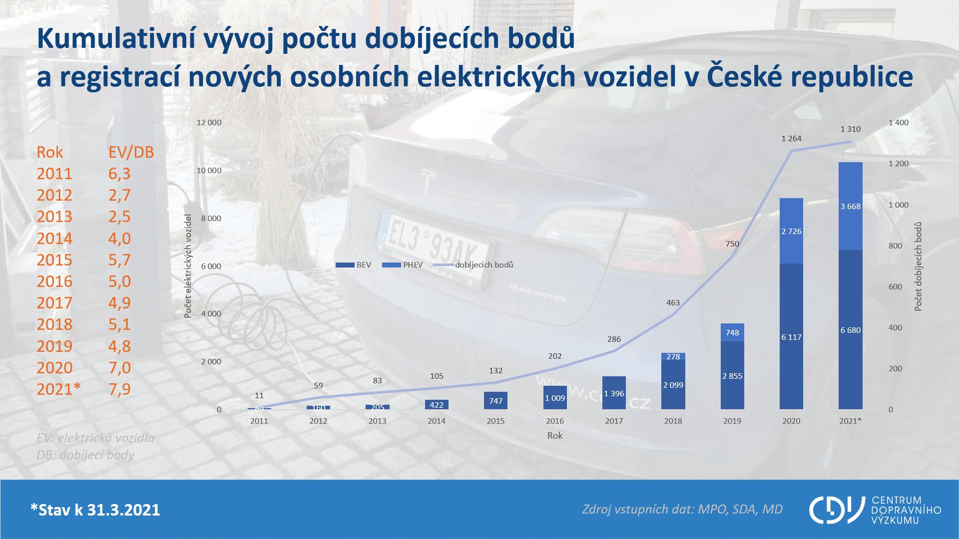 TZ: 700 dobíjecích stanic v Česku provozuje 61 subjektů 01