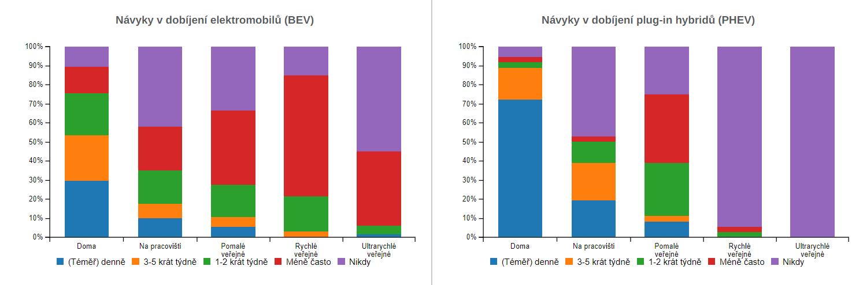 TZ: 700 dobíjecích stanic v Česku provozuje 61 subjektů 02