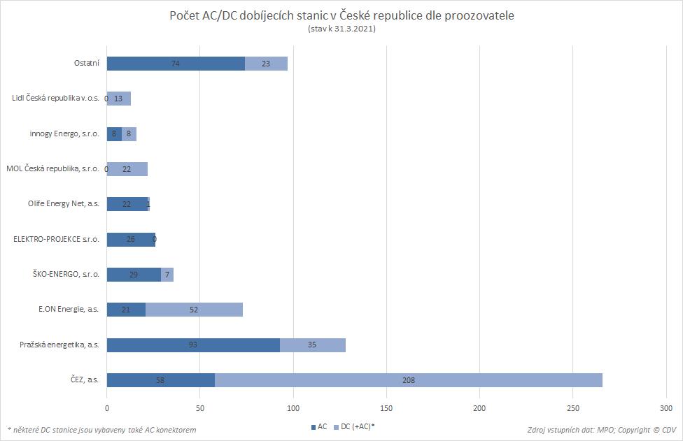 TZ: 700 dobíjecích stanic v Česku provozuje 61 subjektů 04