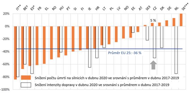 TZ: Během pandemie došlo na silnicích v EU k 36% poklesu úmrtí 01