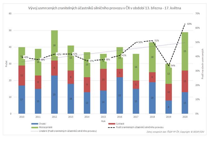 TZ: Během pandemie došlo na silnicích v EU k 36% poklesu úmrtí 06