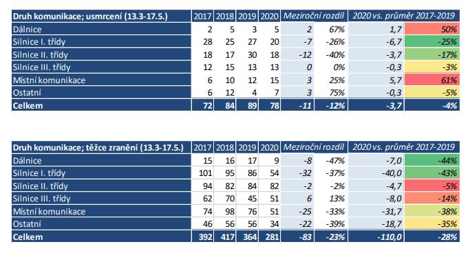TZ: Během pandemie došlo na silnicích v EU k 36% poklesu úmrtí 07