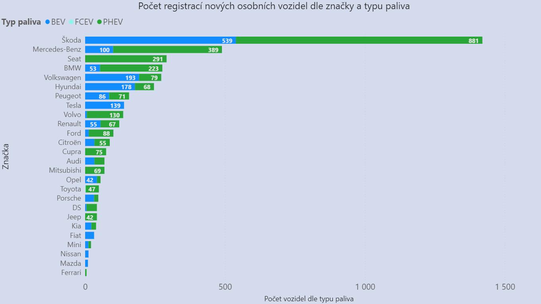 TZ: Češi letos rekordně registrují LPG vozidla 01