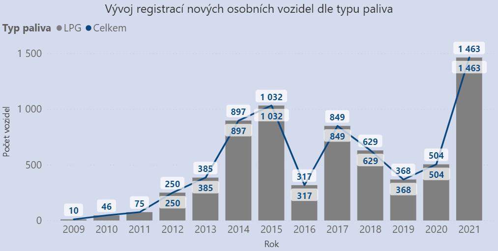 TZ: Češi letos rekordně registrují LPG vozidla 02