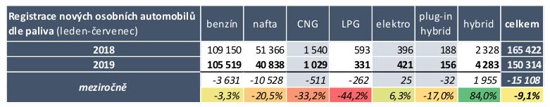 TZ: Historicky nejvyšší počet registrací elektromobilů v ČR na Evropu nestačí 01