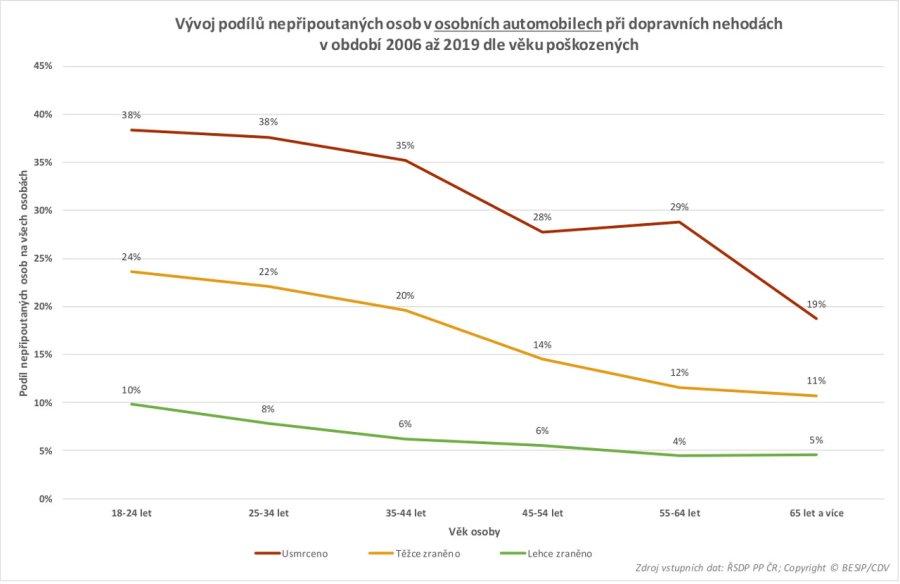 TZ: Na českých silnicích zemře ročně 80 nepřipoutaných osob 05