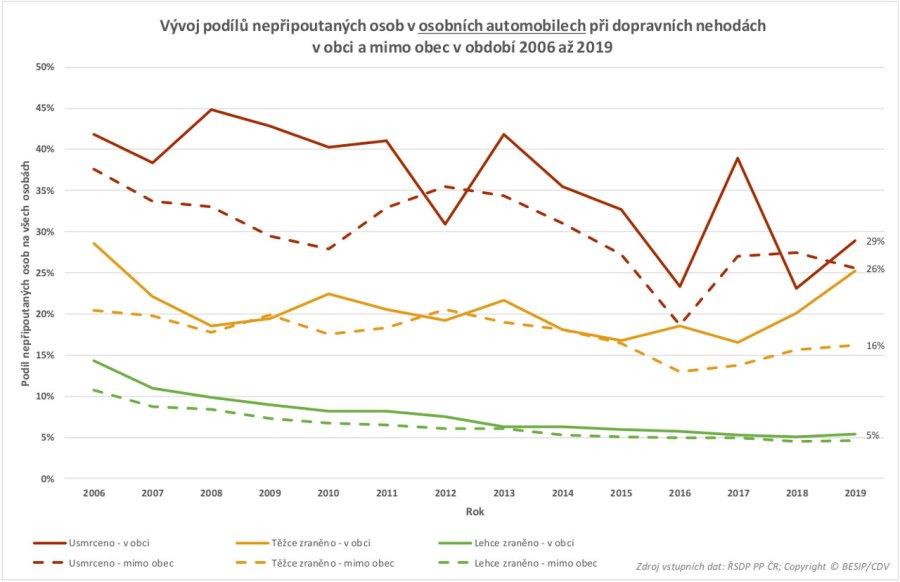 TZ: Na českých silnicích zemře ročně 80 nepřipoutaných osob 09
