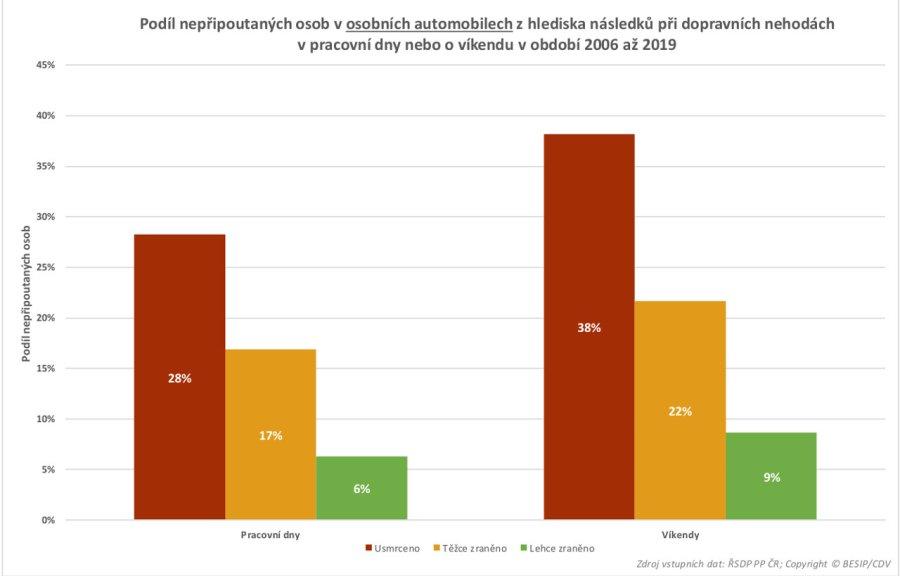 TZ: Na českých silnicích zemře ročně 80 nepřipoutaných osob 10