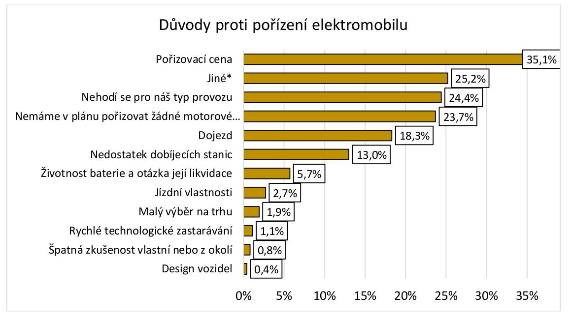 TZ: Postoje firem a řidičů k elektromobilitě v ČR 03