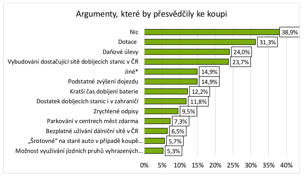 TZ: Postoje firem a řidičů k elektromobilitě v ČR 04