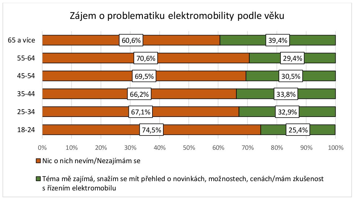 TZ: Postoje firem a řidičů k elektromobilitě v ČR 05
