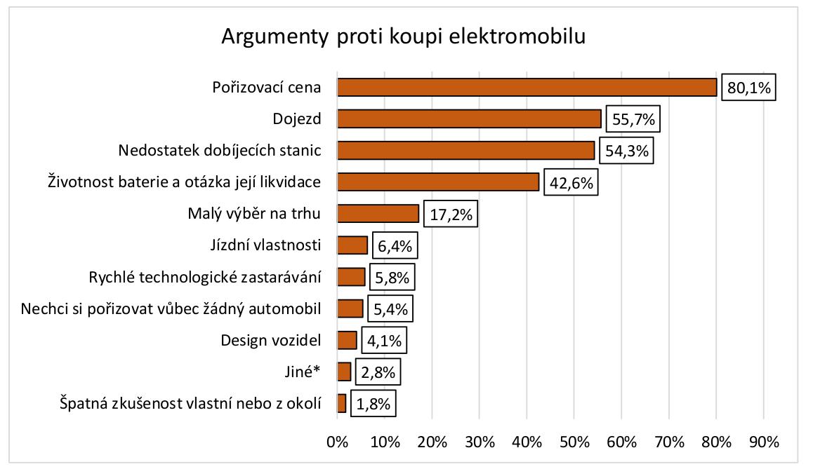 TZ: Postoje firem a řidičů k elektromobilitě v ČR 06