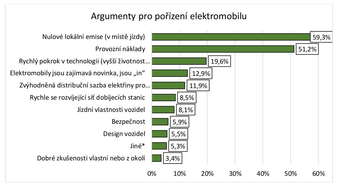 TZ: Postoje firem a řidičů k elektromobilitě v ČR 07