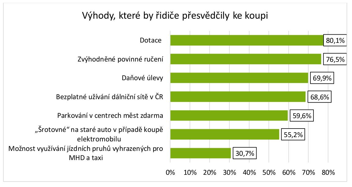 TZ: Postoje firem a řidičů k elektromobilitě v ČR 08