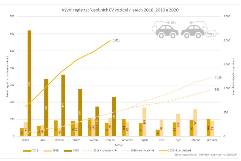 TZ: Přes dva tisíce nových osobních elektrických vozidel, polovina Škodovek  05