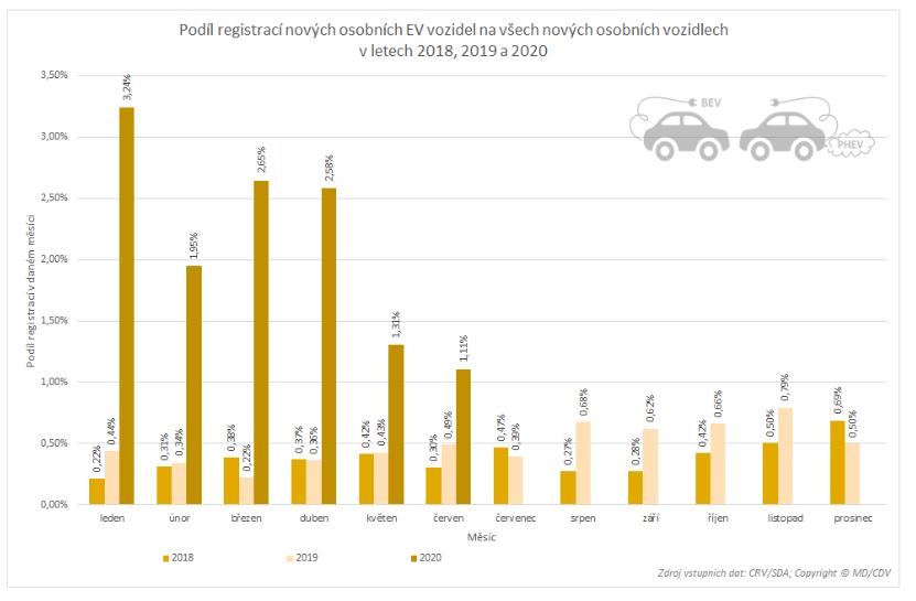 TZ: Přes dva tisíce nových osobních elektrických vozidel, polovina Škodovek  06