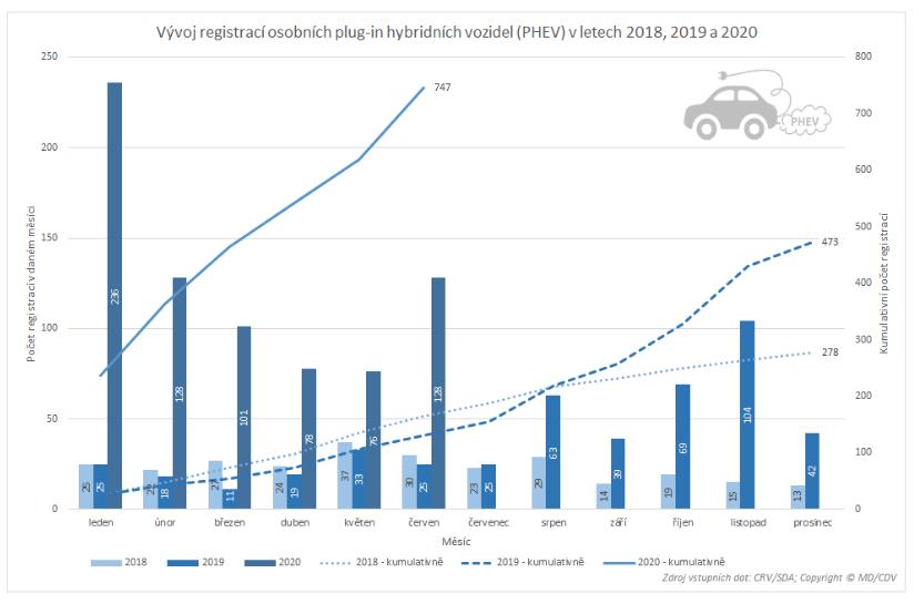 TZ: Přes dva tisíce nových osobních elektrických vozidel, polovina Škodovek  08