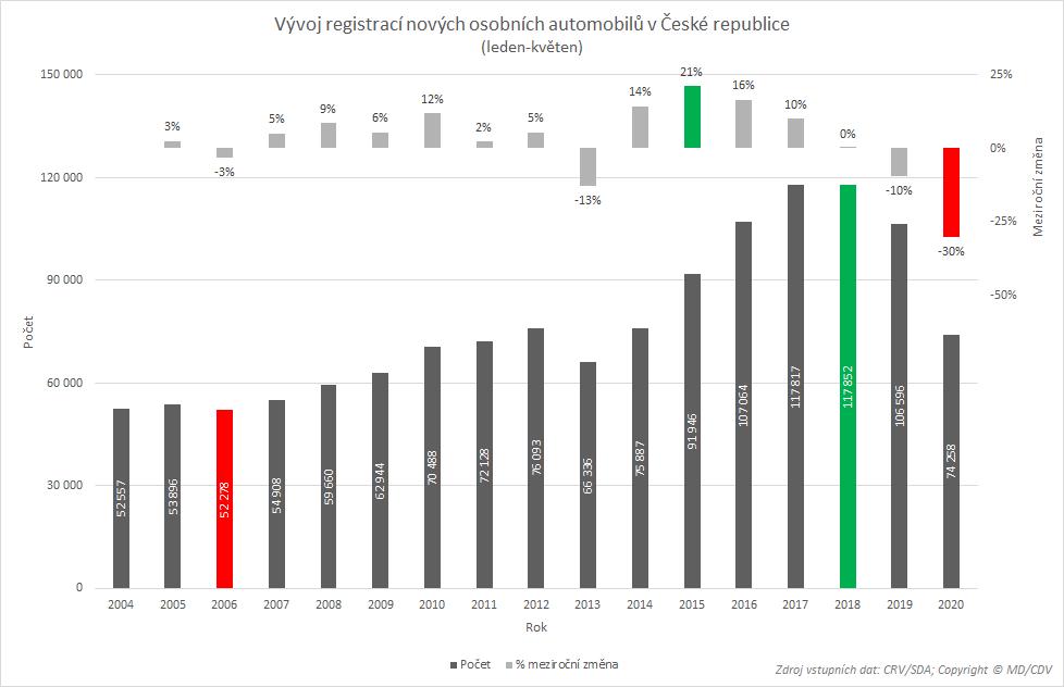 TZ: Registrace elektromobilů a plug-in hybridů (leden-květen) 02