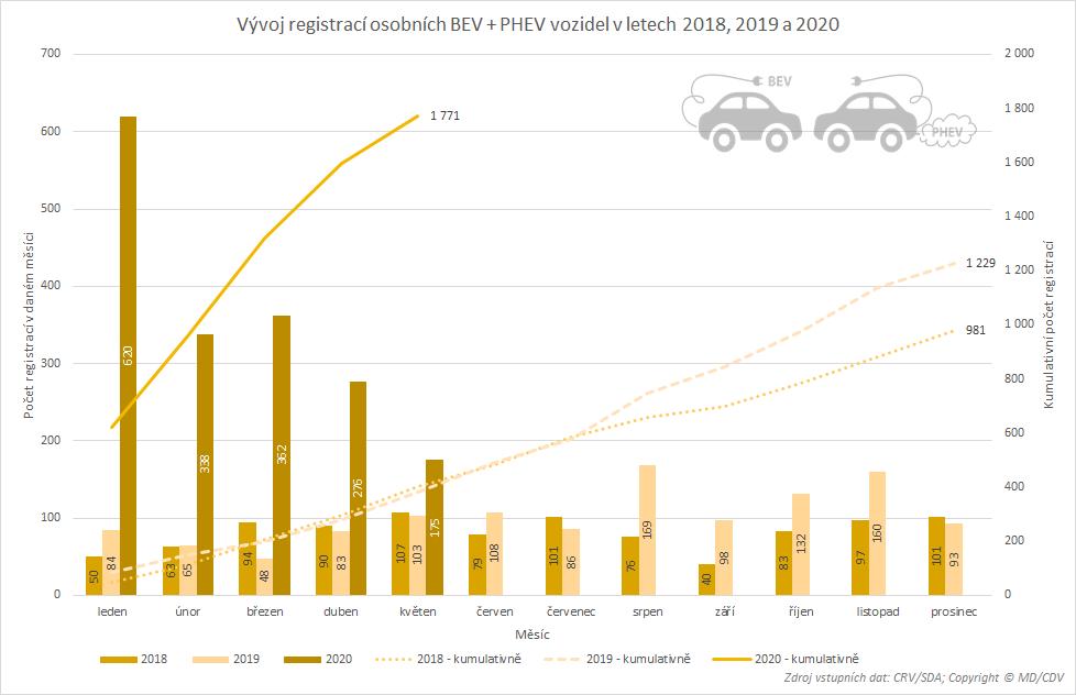 TZ: Registrace elektromobilů a plug-in hybridů (leden-květen) 04