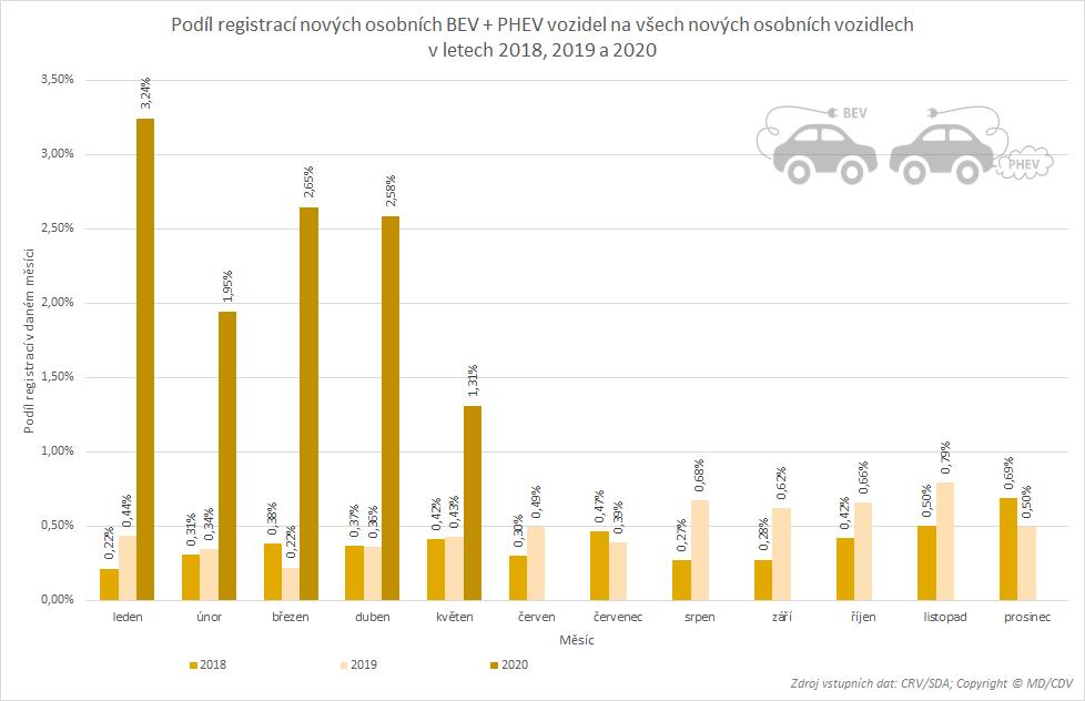 TZ: Registrace elektromobilů a plug-in hybridů (leden-květen) 05