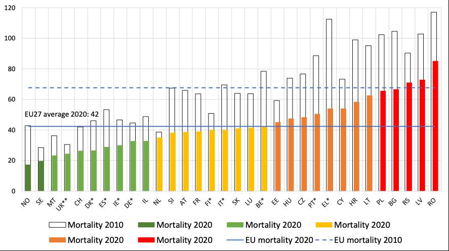 TZ: Snížení počtu úmrtí na silnicích v EU o 3 900 v roce 2020 03