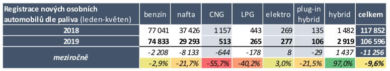 TZ: Trh s elektromobily v ČR stagnuje, lídrem je Nissan 01