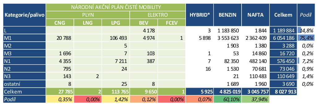 TZ: V Česku jezdí 7,5 tisíce osobních elektrických vozidel (s externím dobíjením) 02