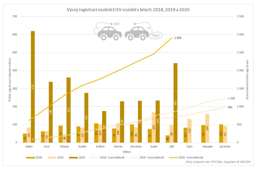 TZ: V Česku jezdí 7,5 tisíce osobních elektrických vozidel (s externím dobíjením) 05