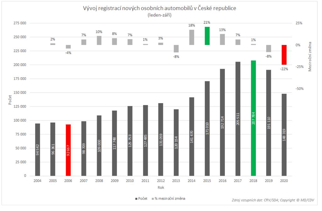 TZ: V Česku jezdí 7,5 tisíce osobních elektrických vozidel (s externím dobíjením) 07