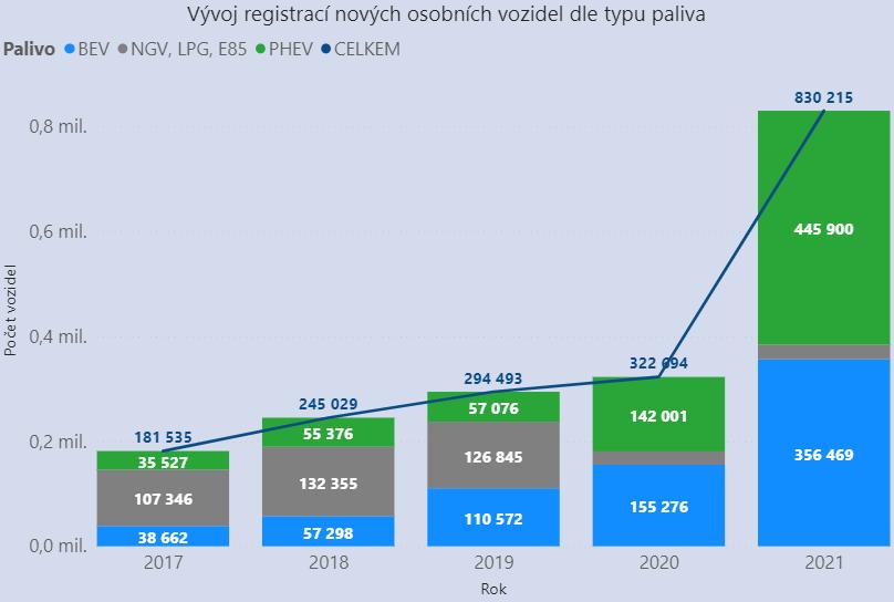 TZ: V Česku přibylo nejméně osobních elektromobilů vEU 02