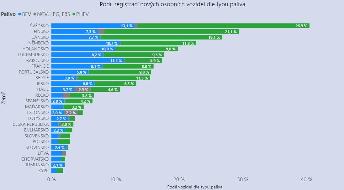 TZ: V Česku přibylo nejméně osobních elektromobilů vEU 03