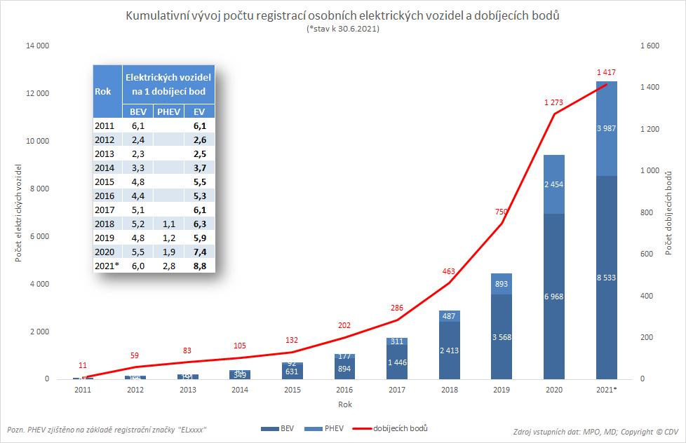 TZ: V ČR jezdí 8,5 tisíce elektromobilů, využívají už 1 400 dobíjecích míst 02