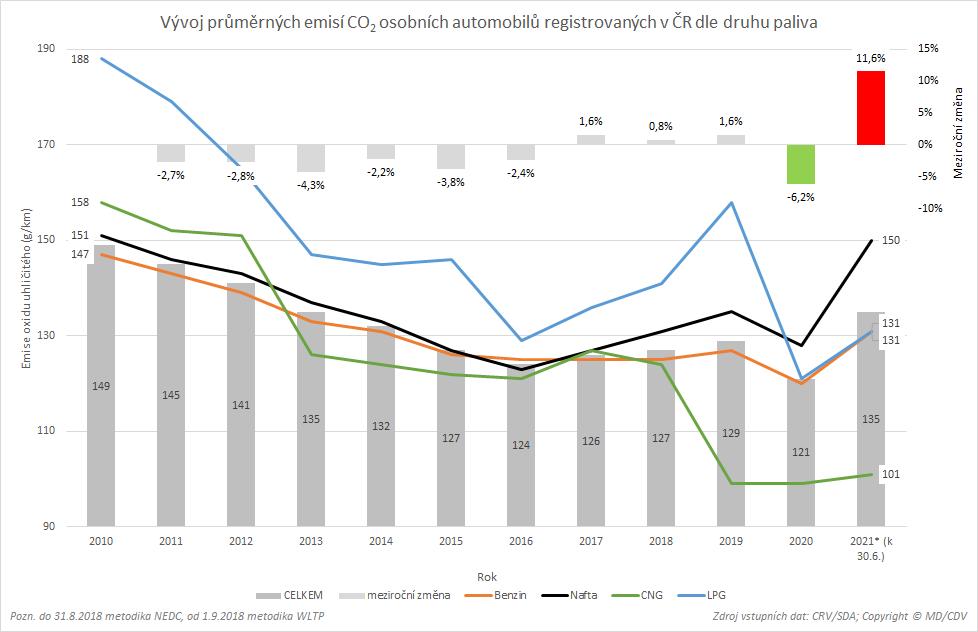 TZ: V ČR jezdí 8,5 tisíce elektromobilů, využívají už 1 400 dobíjecích míst 04