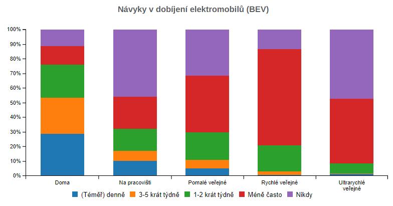 TZ: V ČR jezdí 8,5 tisíce elektromobilů, využívají už 1 400 dobíjecích míst 05