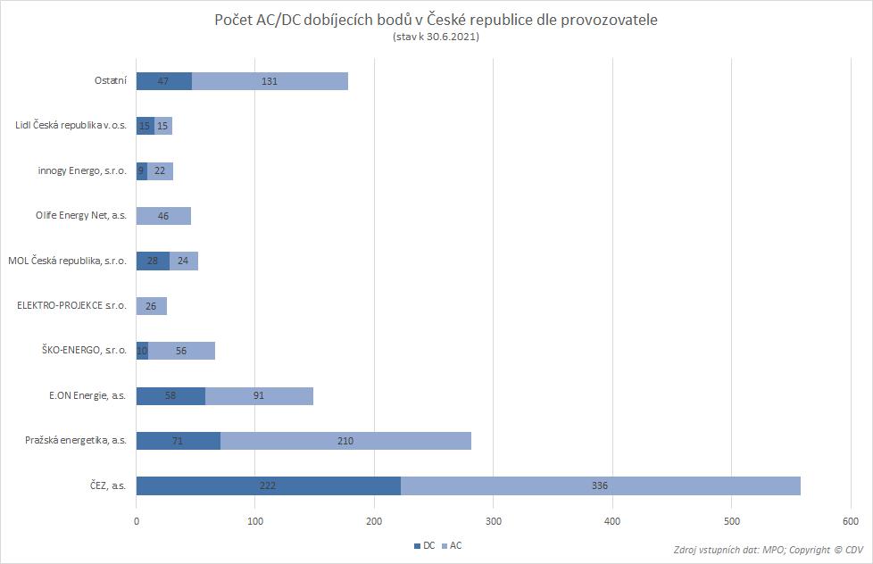 TZ: V ČR jezdí 8,5 tisíce elektromobilů, využívají už 1 400 dobíjecích míst 07