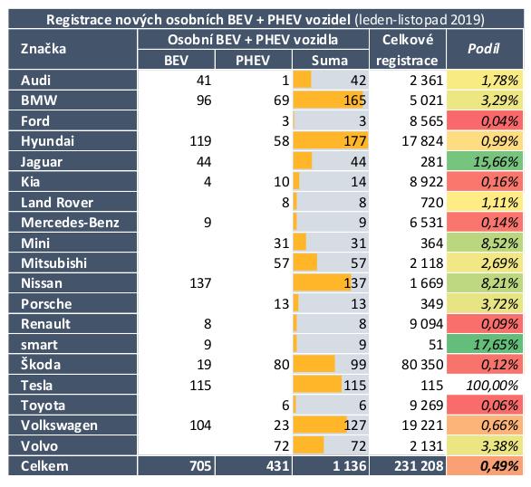 """TZ: V listopadu bylo evidováno více než tisíc registrací osobních aut """"do zásuvky"""" 03"""