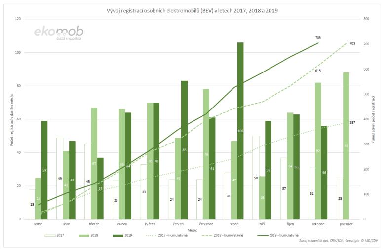 """TZ: V listopadu bylo evidováno více než tisíc registrací osobních aut """"do zásuvky"""" 04"""