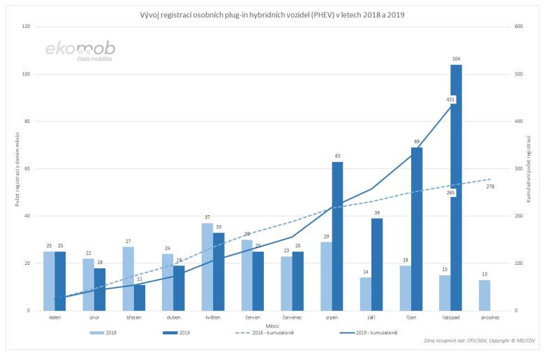 """TZ: V listopadu bylo evidováno více než tisíc registrací osobních aut """"do zásuvky"""" 05"""