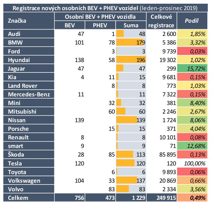 TZ: V roce 2019 se o čtvrtinu zvýšil počet osobních vozidel s externím nabíjením 03