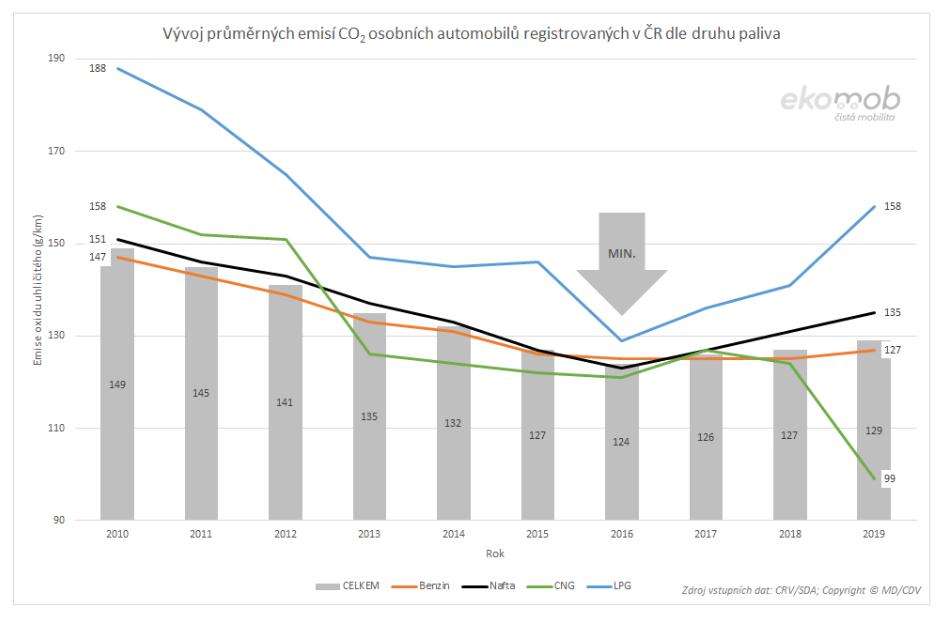 TZ: V roce 2019 se o čtvrtinu zvýšil počet osobních vozidel s externím nabíjením 07