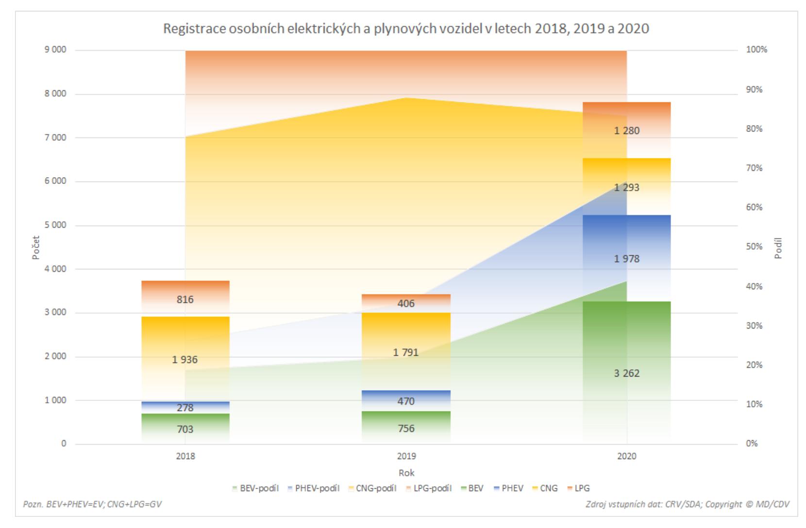 TZ: V roce 2020 bylo v ČR registrováno přes 5 tisíc nových osobních elektrických vozidel 02