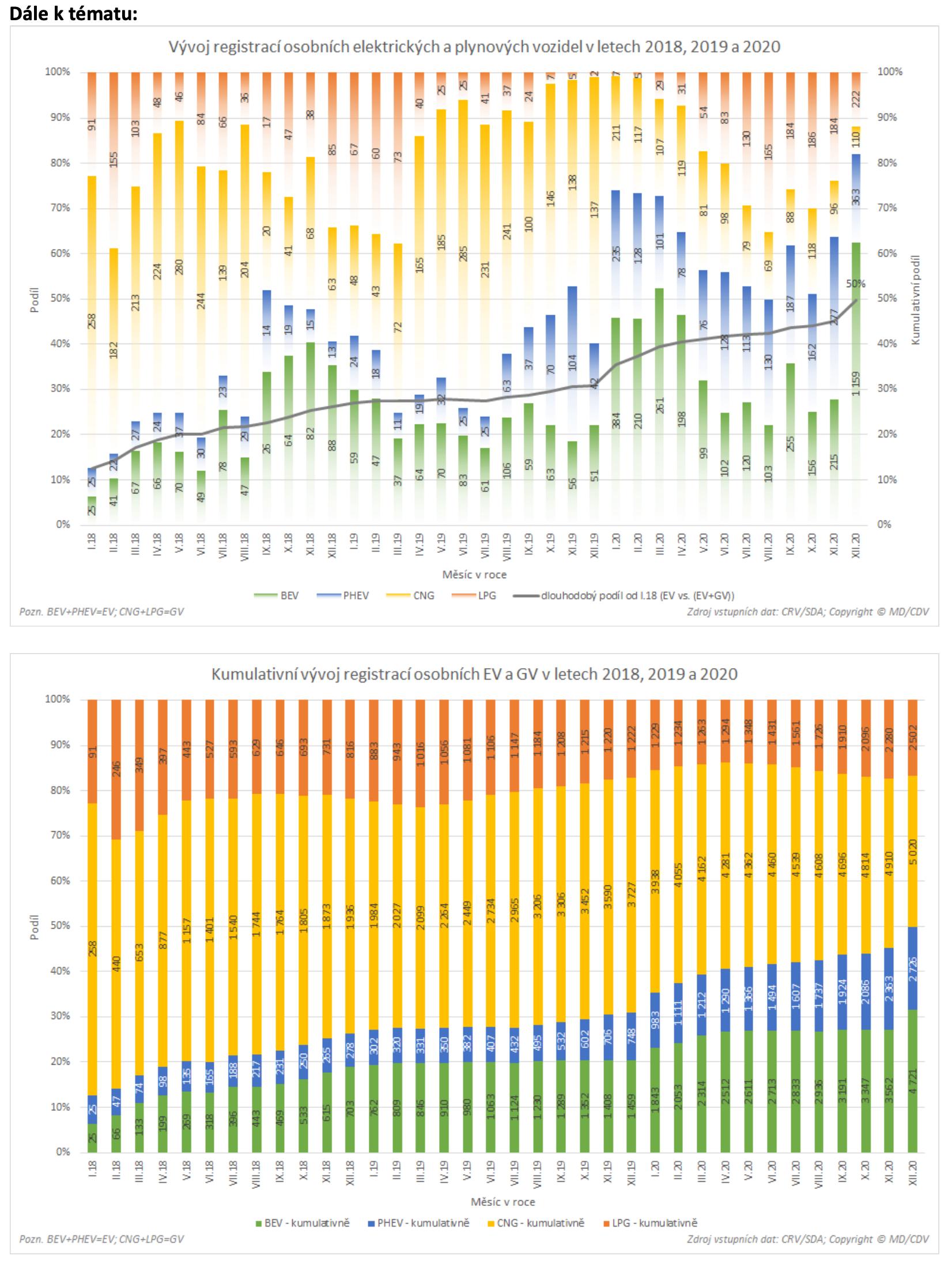 TZ: V roce 2020 bylo v ČR registrováno přes 5 tisíc nových osobních elektrických vozidel 05
