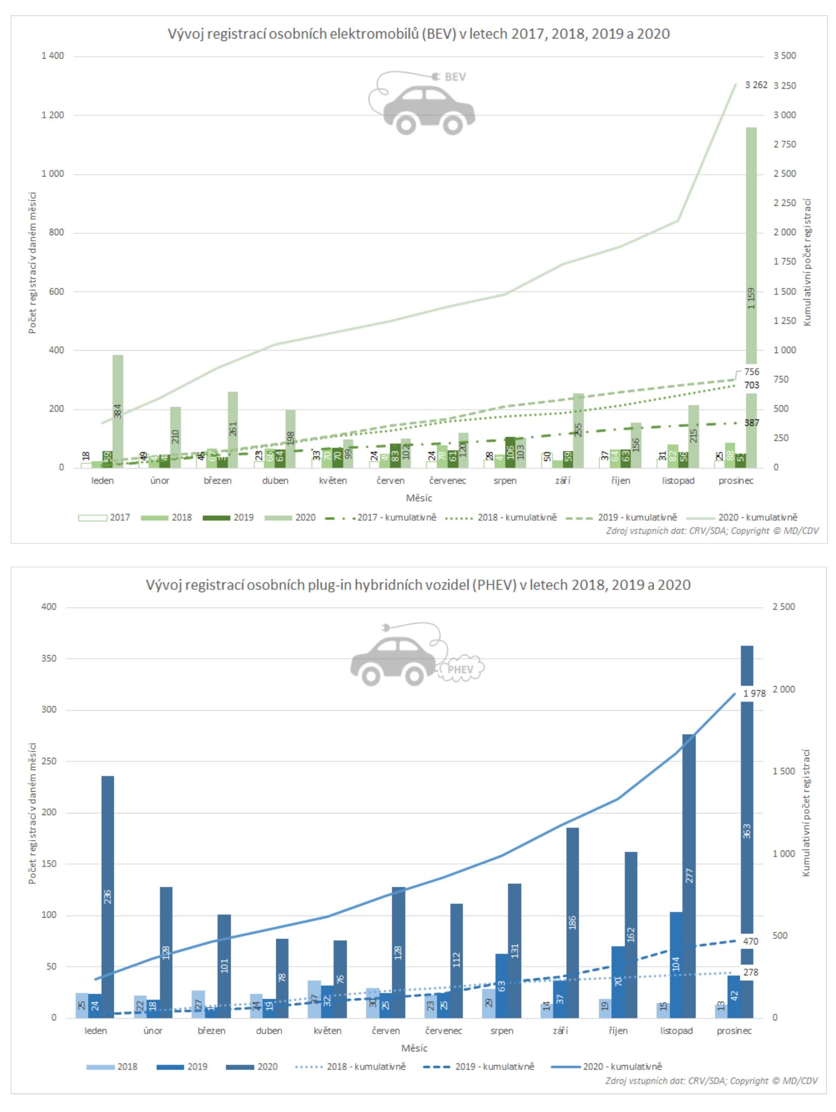 TZ: V roce 2020 bylo v ČR registrováno přes 5 tisíc nových osobních elektrických vozidel 06