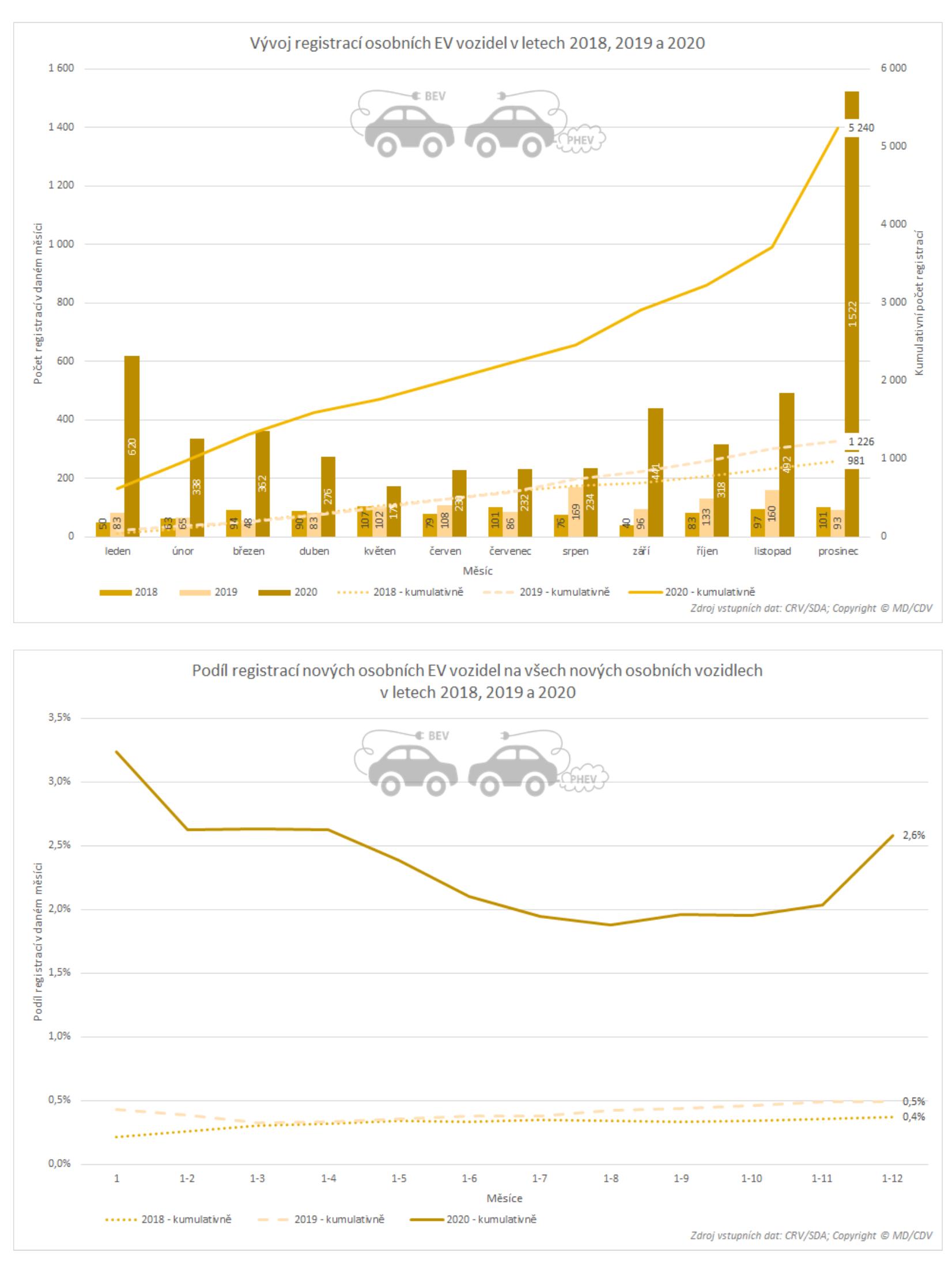 TZ: V roce 2020 bylo v ČR registrováno přes 5 tisíc nových osobních elektrických vozidel 07