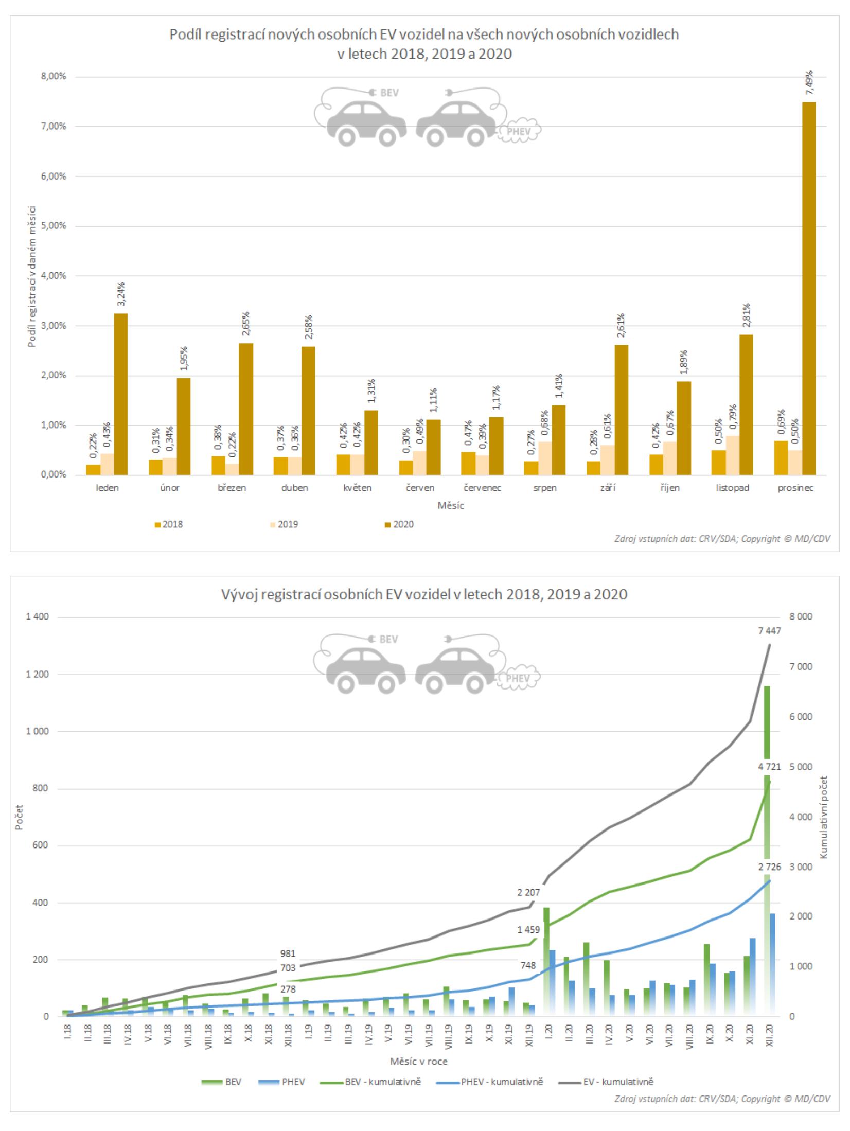TZ: V roce 2020 bylo v ČR registrováno přes 5 tisíc nových osobních elektrických vozidel 08