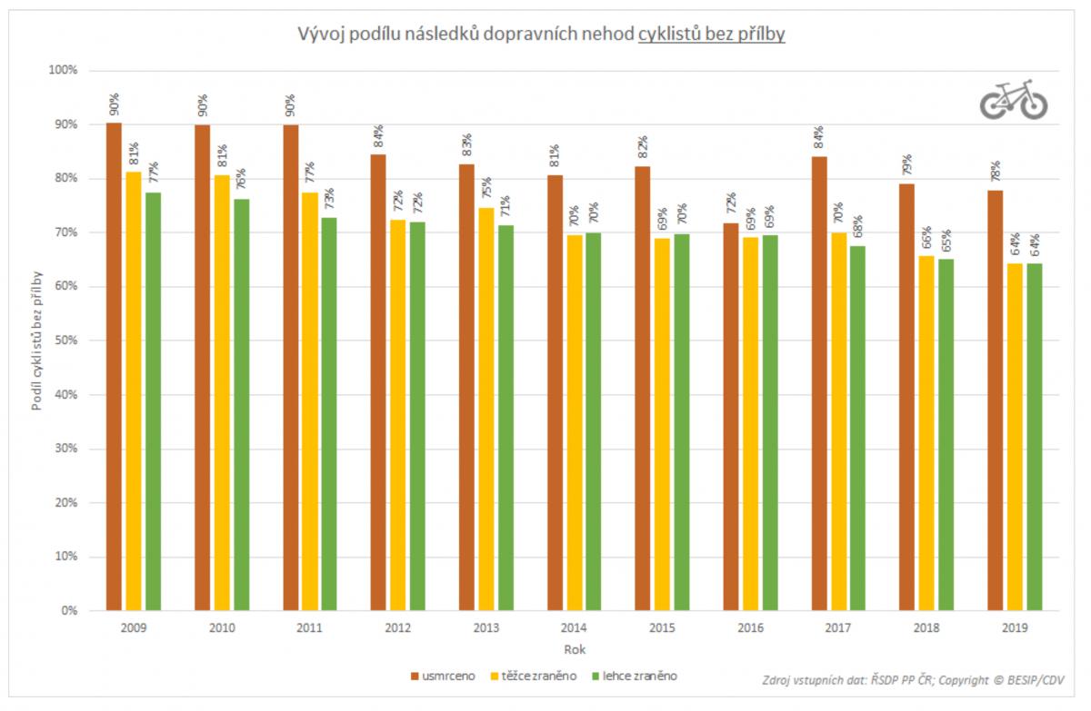 TZ: Ve většině krajů loni klesl počet obětí nehod, Strategii BESIP splnily kraje dva 03