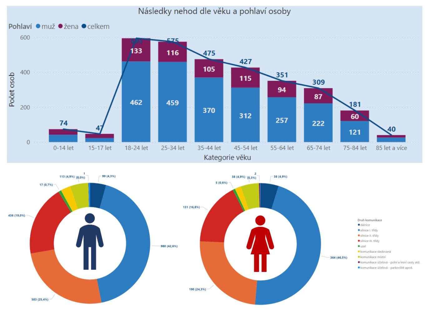 TZ: Výběr vozidla a rozdíly v nárazech pomáhají vysvětlit větší rizika zranění u žen 02